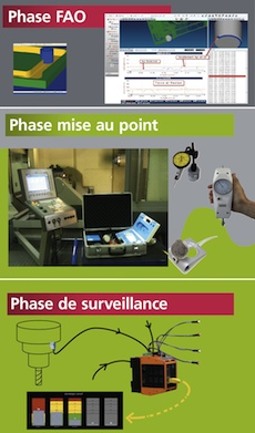 Illustrations de FAO, Mise au point, Surveillance